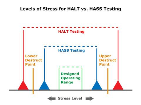 stresslevel testen ausdrucken